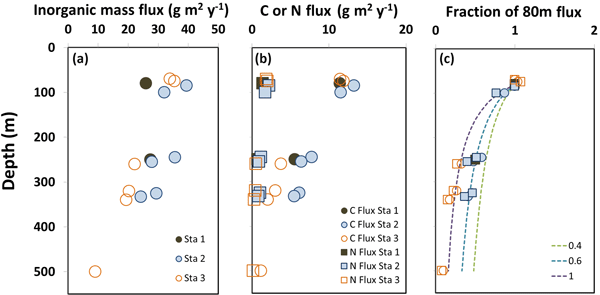 A multiproxy approach to understanding the