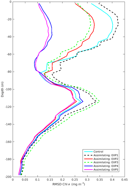 GMD - Relations - Evaluation of a near-global eddy-resolving ocean model