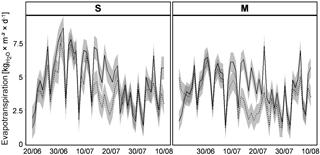 https://www.biogeosciences.net/15/1065/2018/bg-15-1065-2018-f03