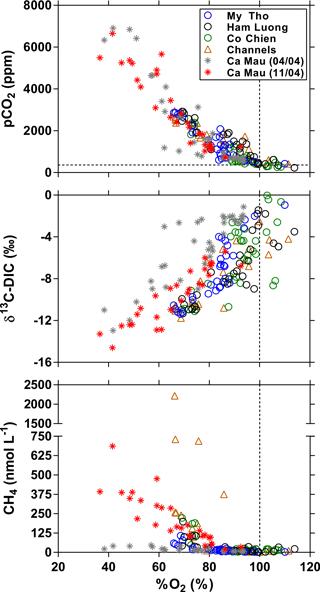 https://www.biogeosciences.net/15/1093/2018/bg-15-1093-2018-f10