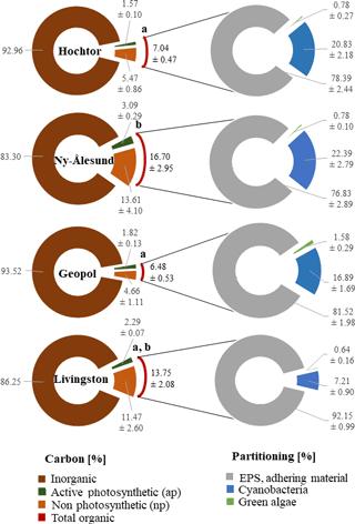 https://www.biogeosciences.net/15/1149/2018/bg-15-1149-2018-f05