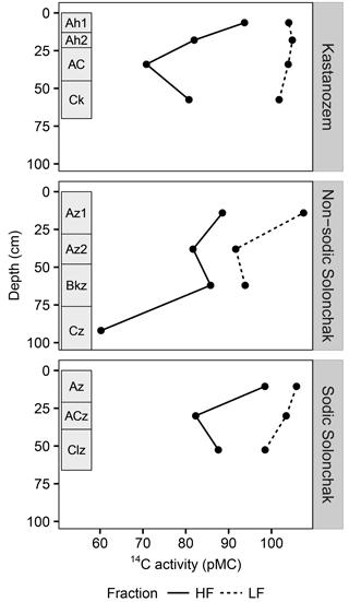 https://www.biogeosciences.net/15/13/2018/bg-15-13-2018-f04