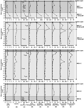 https://www.biogeosciences.net/15/1969/2018/bg-15-1969-2018-f02