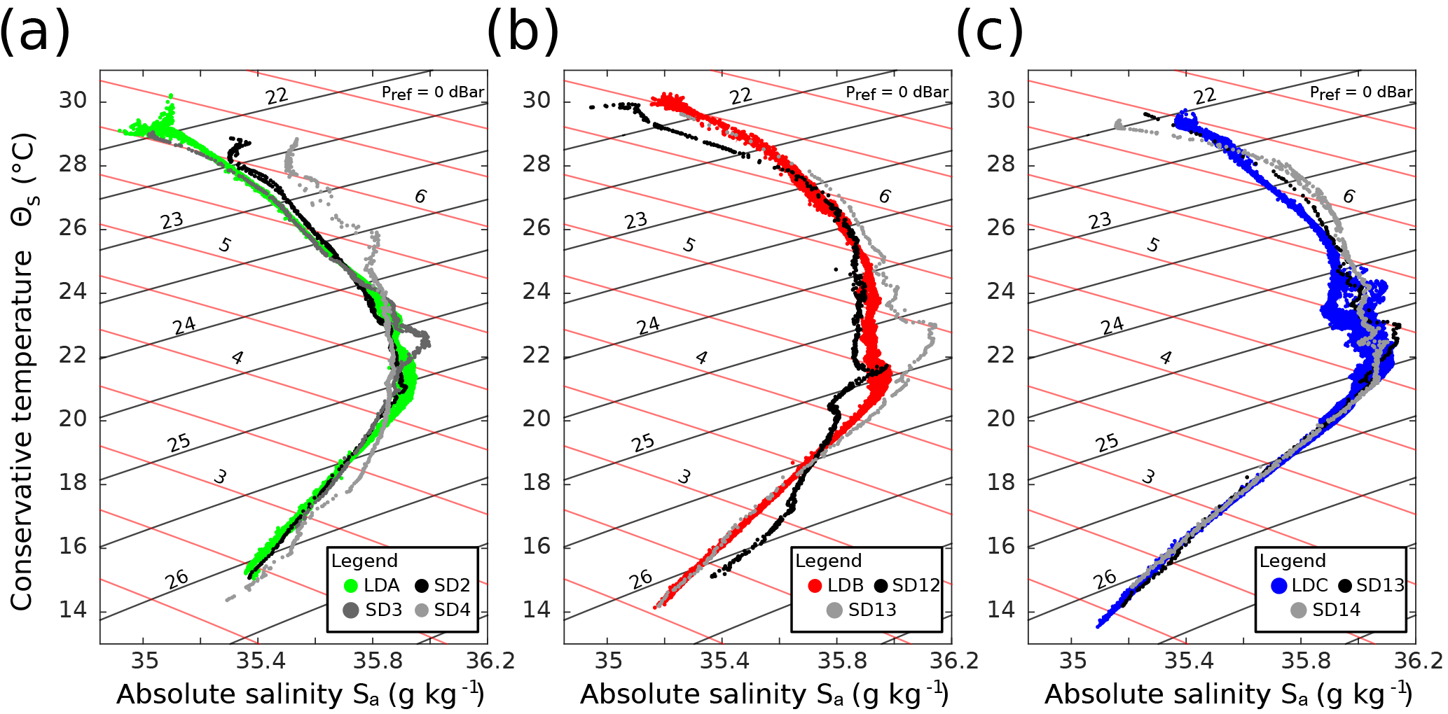 BG - OUTPACE long duration stations: physical variability