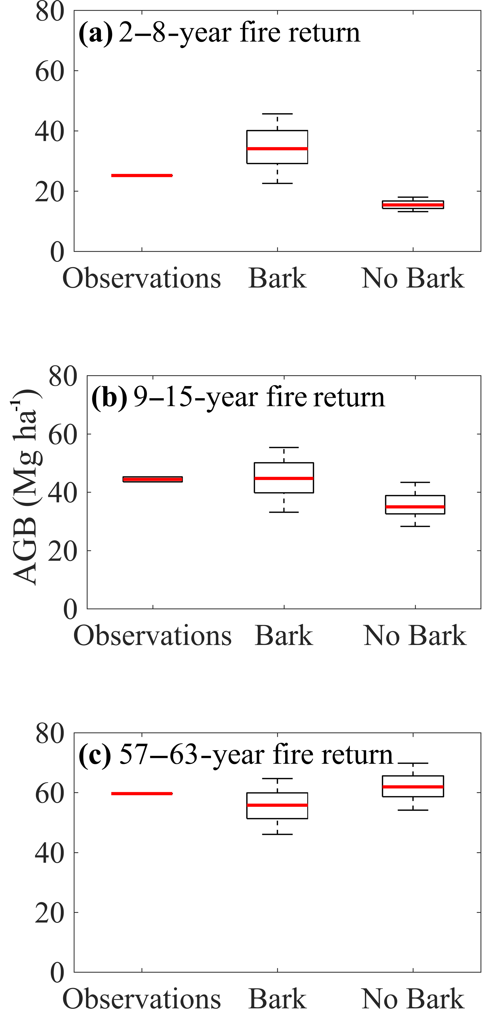 Bg Sensitivity Of Woody Carbon Stocks To Bark Investment Strategy In Neotropical Savannas And Forests