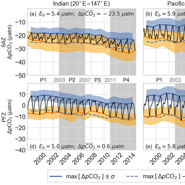BG - Relations - Wind-driven changes in the ocean carbon sink