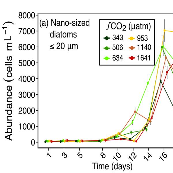 BG - Relations - Ocean acidification impacts bacteria–phytoplankton