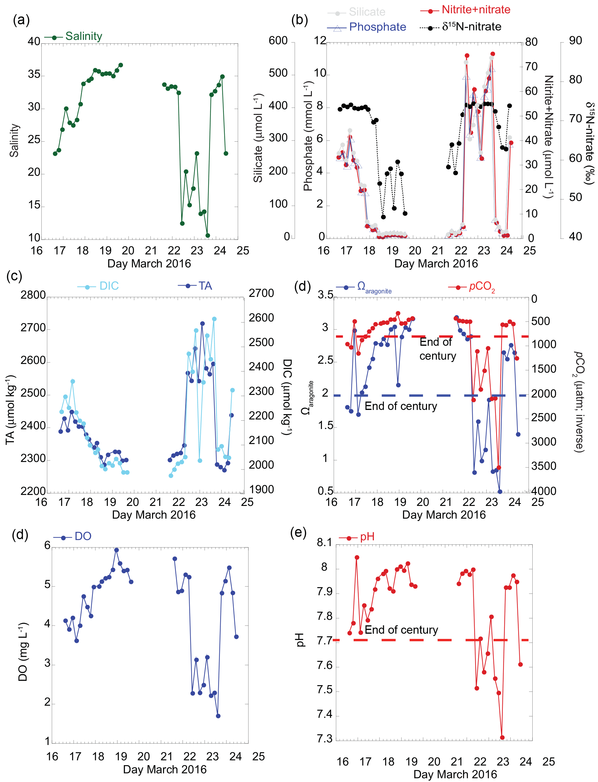 BG - Carbonate system parameters of an algal-dominated reef
