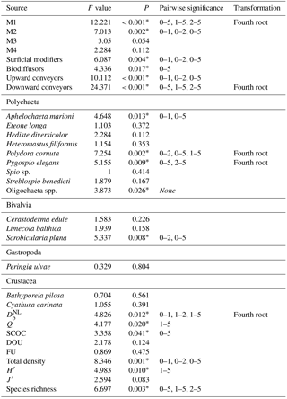 BG - Functional trait responses to sediment deposition