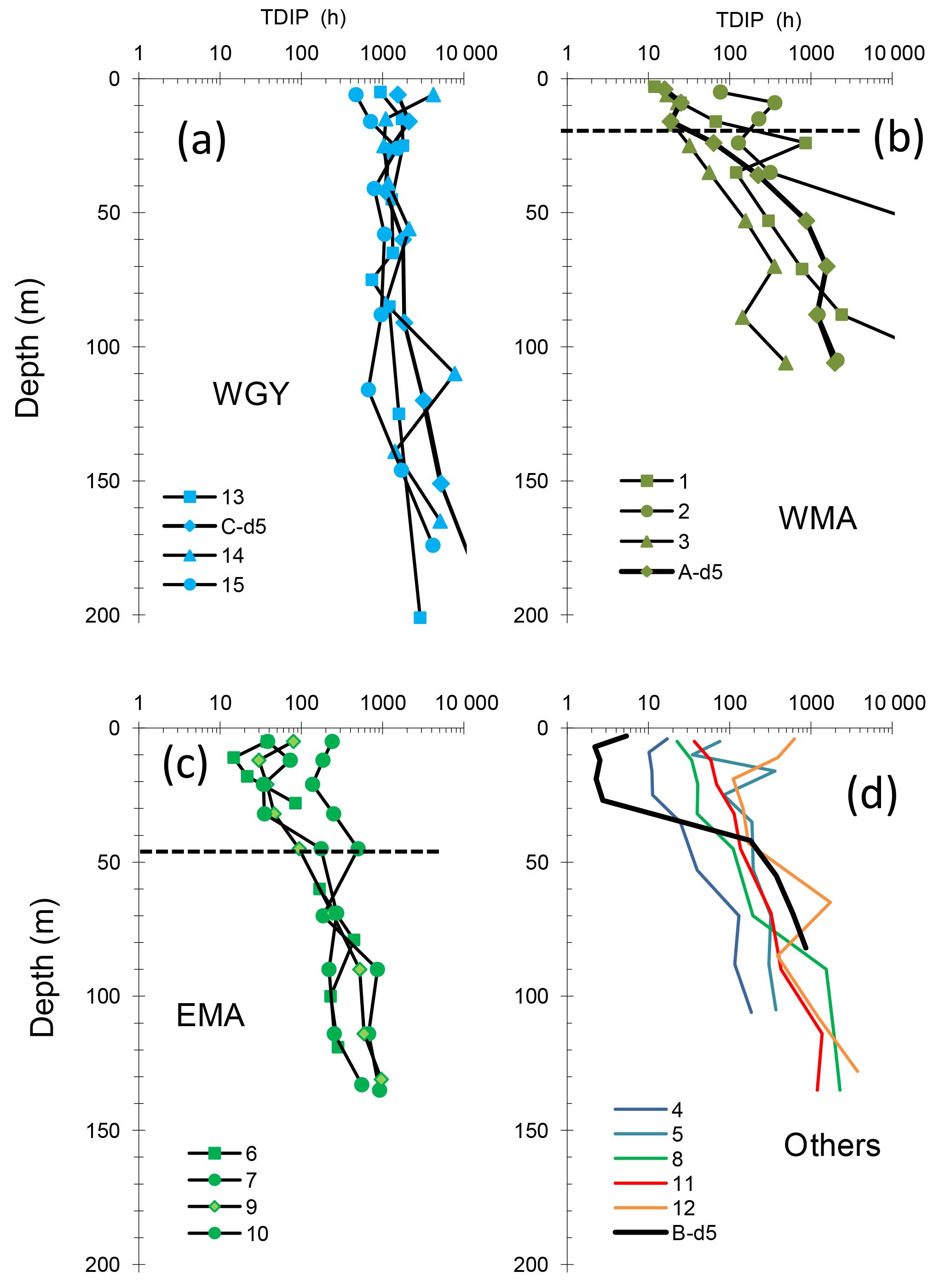 BG - Dynamics and controls of heterotrophic prokaryotic production
