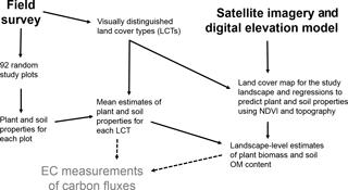 https://www.biogeosciences.net/15/2781/2018/bg-15-2781-2018-f02