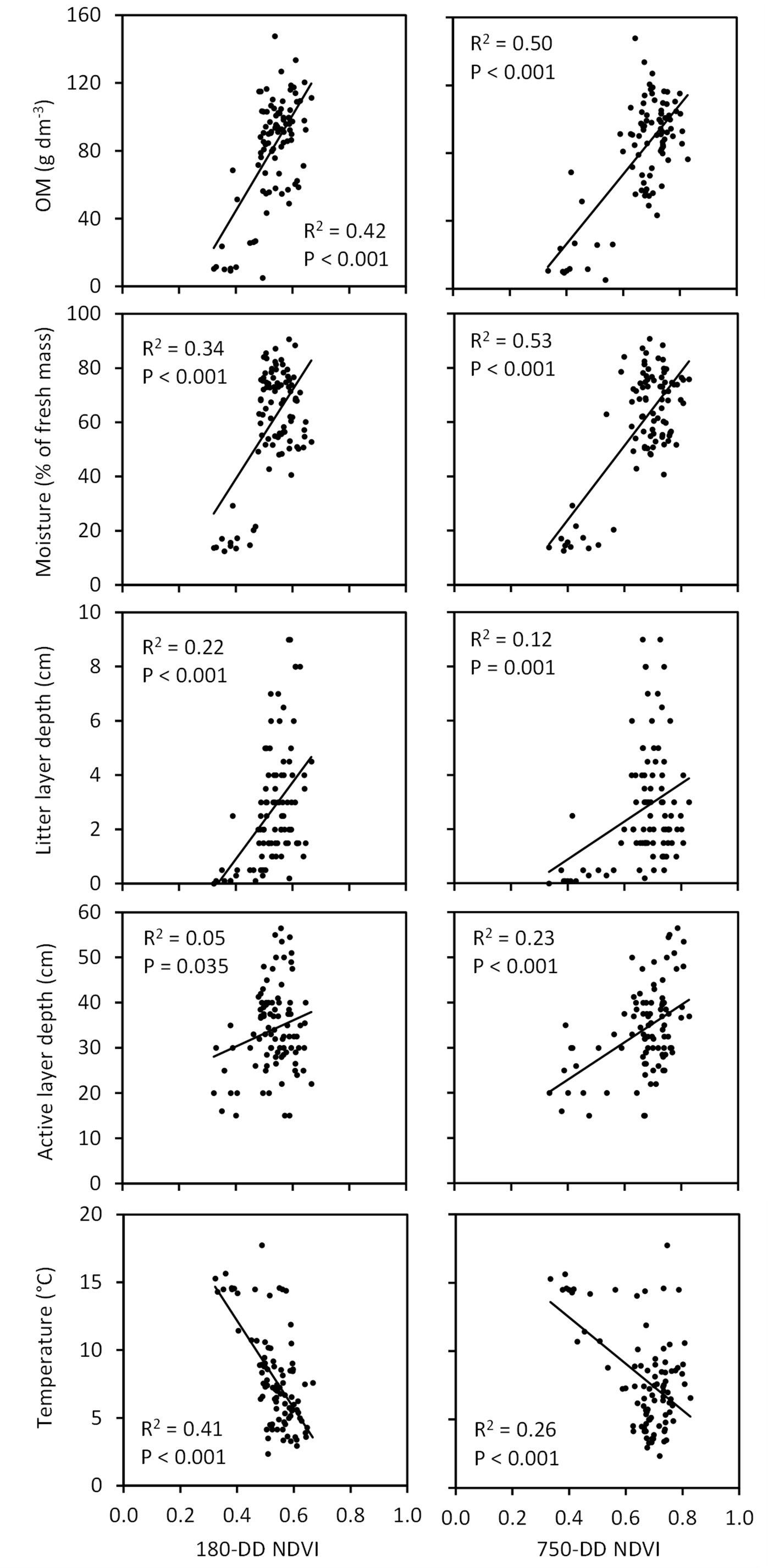 BG - Spatial variation and linkages of soil and vegetation