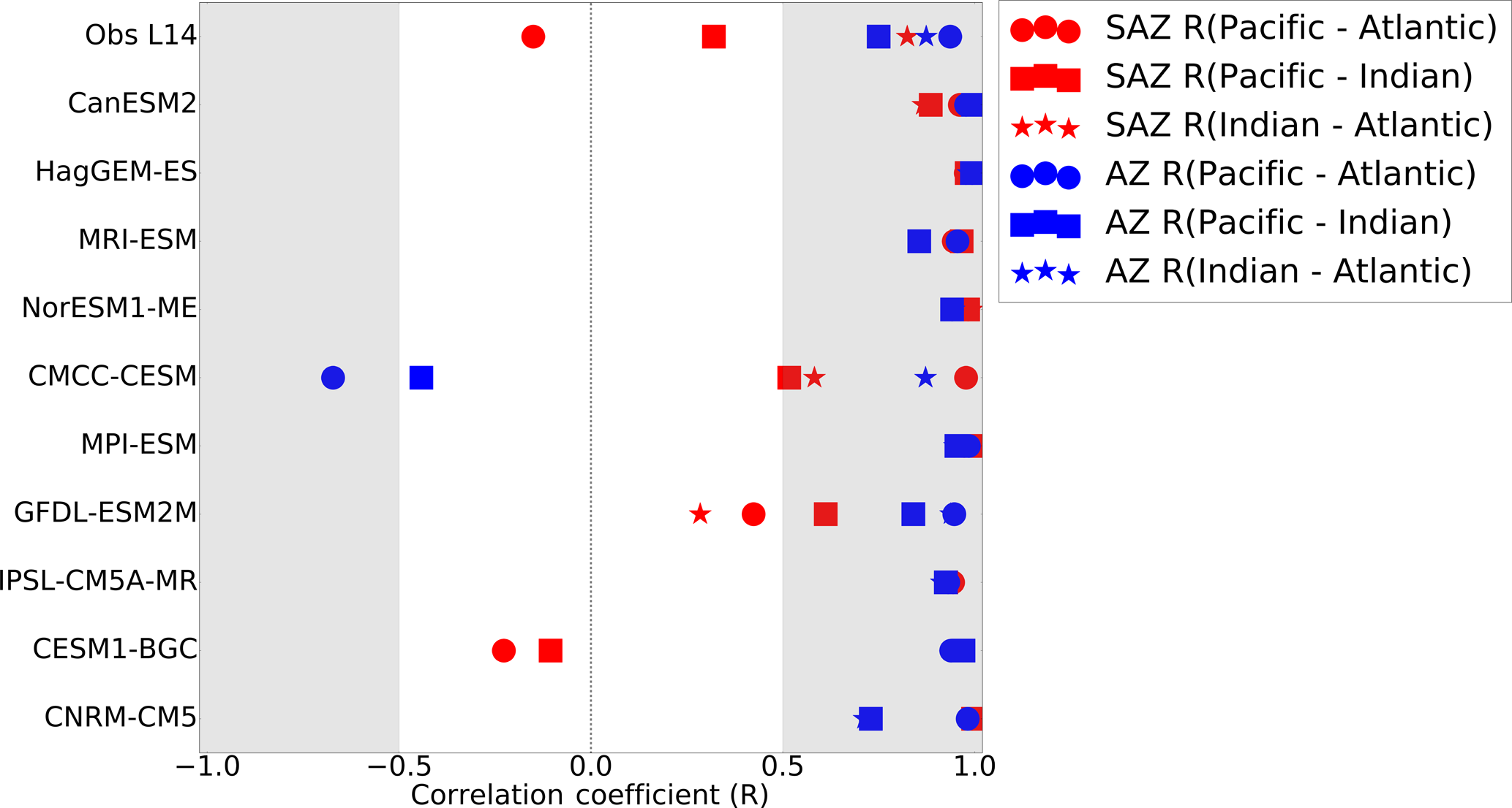 BG - The seasonal cycle of pCO2 and CO2 fluxes in the