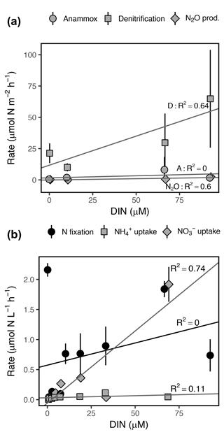 https://www.biogeosciences.net/15/2891/2018/bg-15-2891-2018-f07