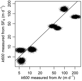 https://www.biogeosciences.net/15/3085/2018/bg-15-3085-2018-f03