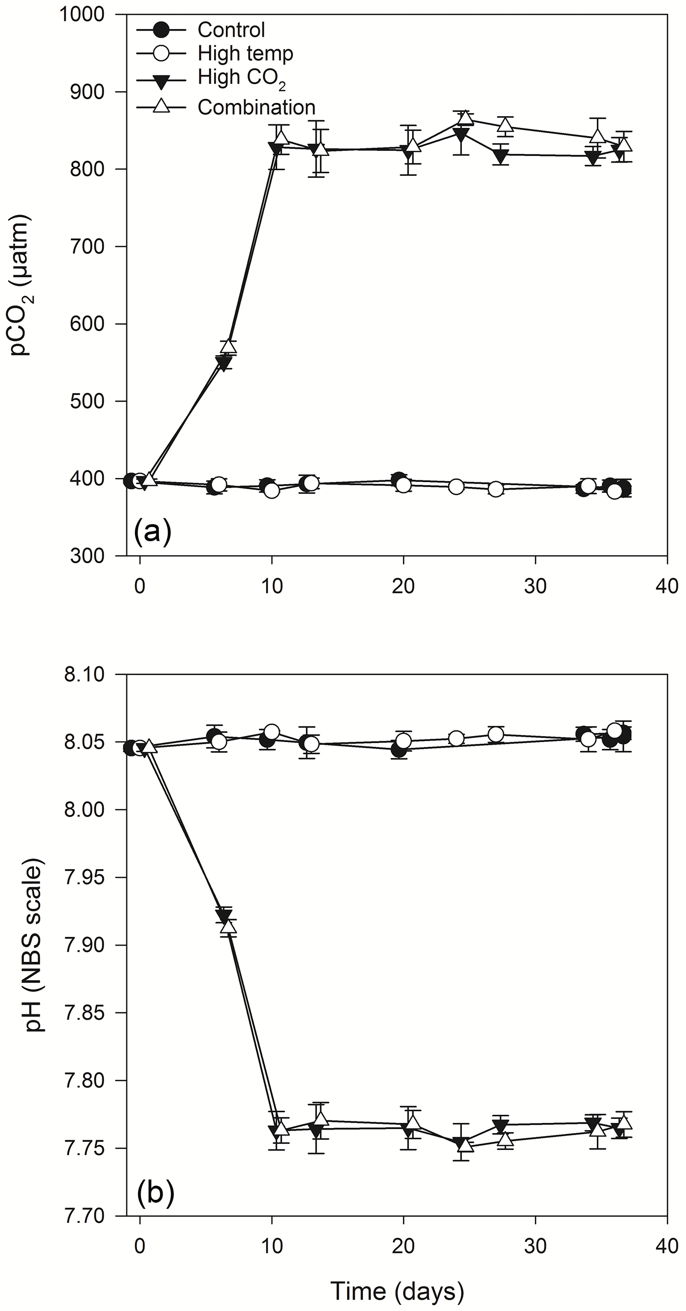 BG - Effects of elevated CO2 and temperature on phytoplankton