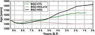 https://www.biogeosciences.net/15/3243/2018/bg-15-3243-2018-f05