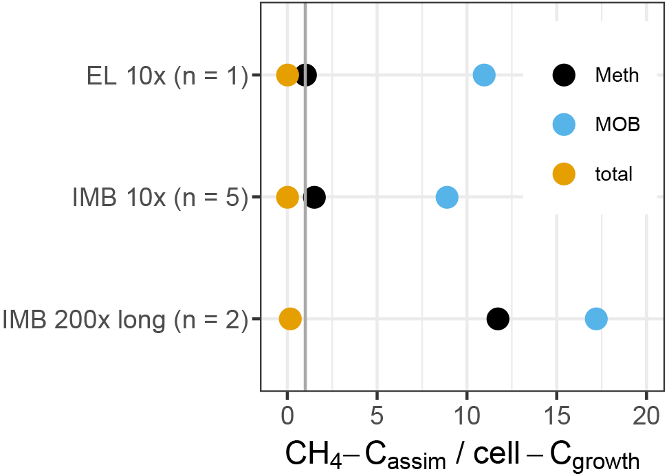 BG - Methane-oxidizing seawater microbial communities from