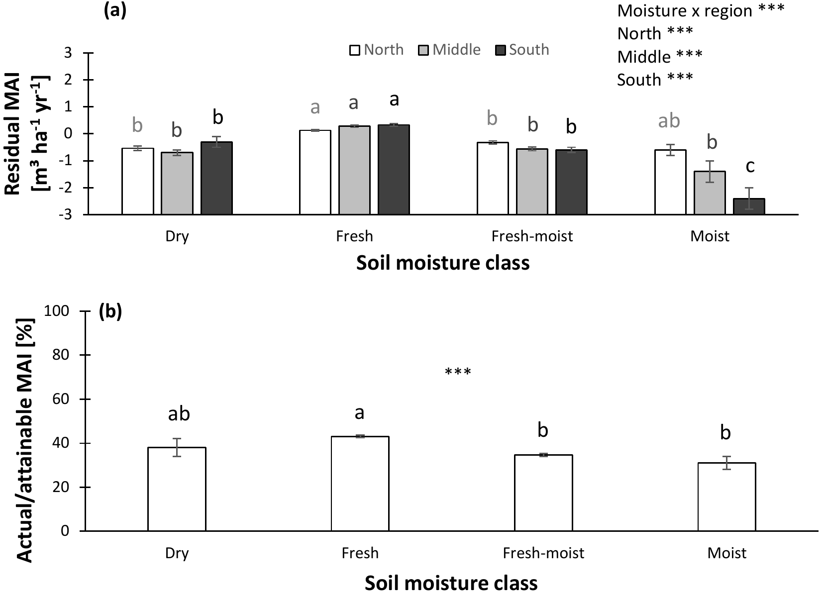 BG - The influence of soil properties and nutrients on