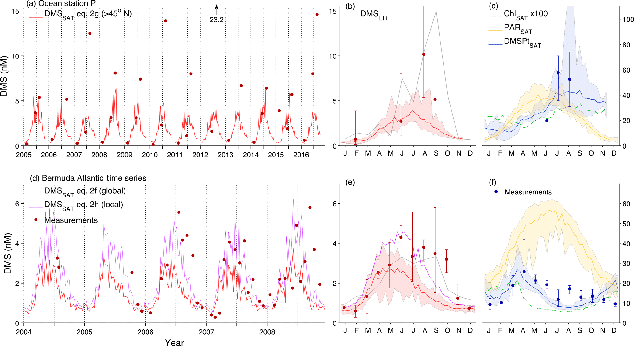 BG - Sea-surface dimethylsulfide (DMS) concentration from satellite