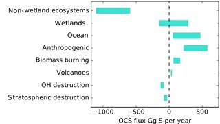https://www.biogeosciences.net/15/3625/2018/bg-15-3625-2018-f01