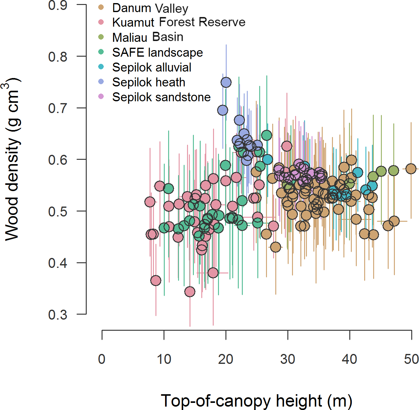 BG - Estimating aboveground carbon density and its
