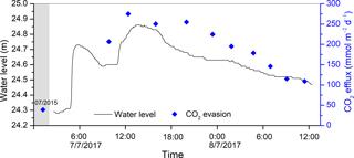 https://www.biogeosciences.net/15/3857/2018/bg-15-3857-2018-f08