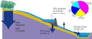 https://www.biogeosciences.net/15/3857/2018/bg-15-3857-2018-f10