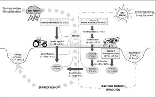 https://www.biogeosciences.net/15/3953/2018/bg-15-3953-2018-f05