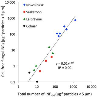 https://www.biogeosciences.net/15/4381/2018/bg-15-4381-2018-f01