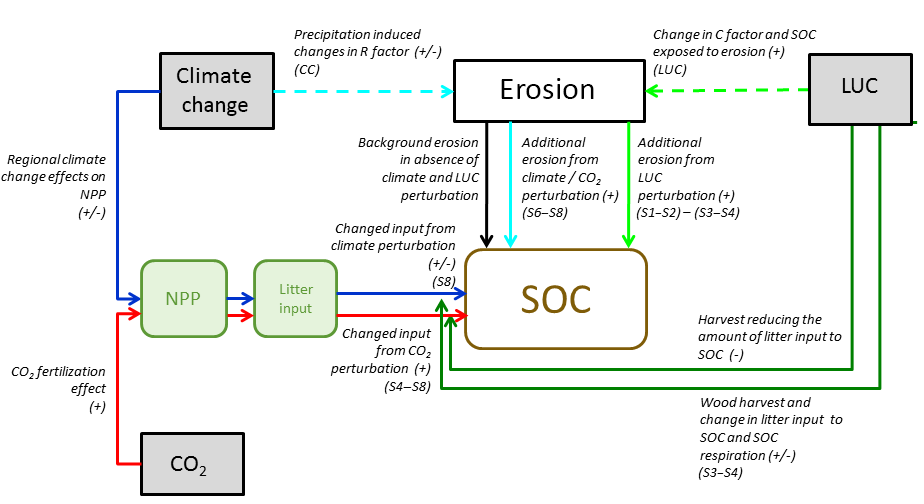 BG - Global soil organic carbon removal by water erosion