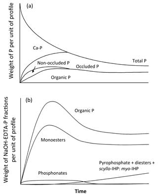 https://www.biogeosciences.net/15/4575/2018/bg-15-4575-2018-f01