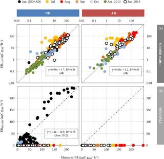 https://www.biogeosciences.net/15/4711/2018/bg-15-4711-2018-f05