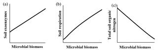 https://www.biogeosciences.net/15/4943/2018/bg-15-4943-2018-f06