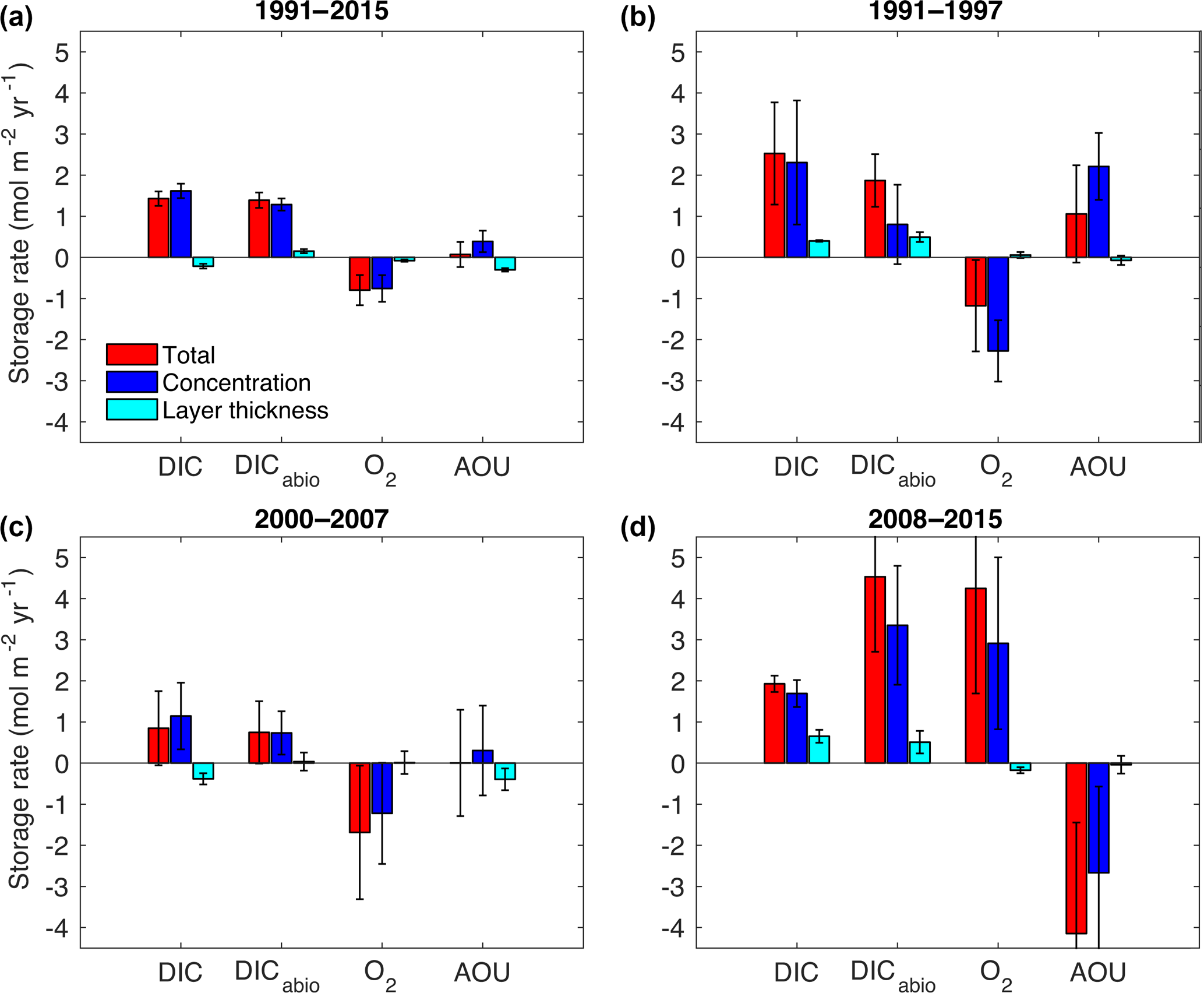 BG - Inorganic carbon and water masses in the Irminger Sea since 1991