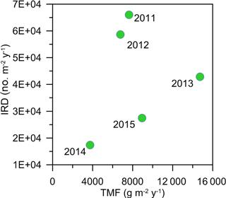 https://www.biogeosciences.net/15/5343/2018/bg-15-5343-2018-f10