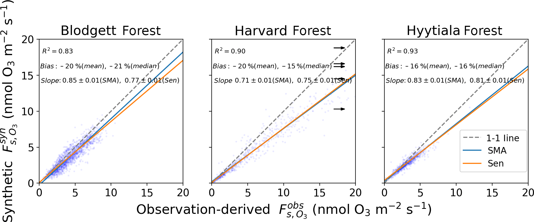 BG - Synthetic ozone deposition and stomatal uptake at flux tower sites