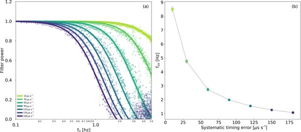 BG - Eddy covariance flux errors due to random and