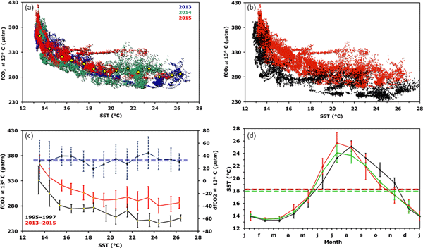 BG - Relations - New insights into fCO2 variability in the