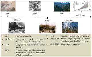 https://www.biogeosciences.net/15/5699/2018/bg-15-5699-2018-f02