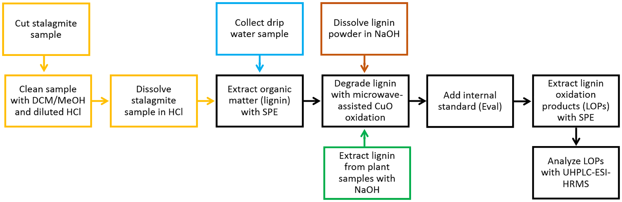 BG - Quantification of lignin oxidation products as
