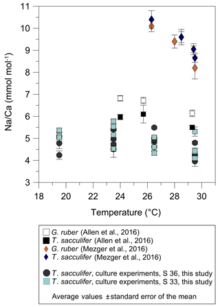 https://www.biogeosciences.net/15/5991/2018/bg-15-5991-2018-f08