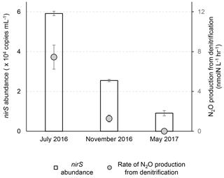 https://www.biogeosciences.net/15/6127/2018/bg-15-6127-2018-f02