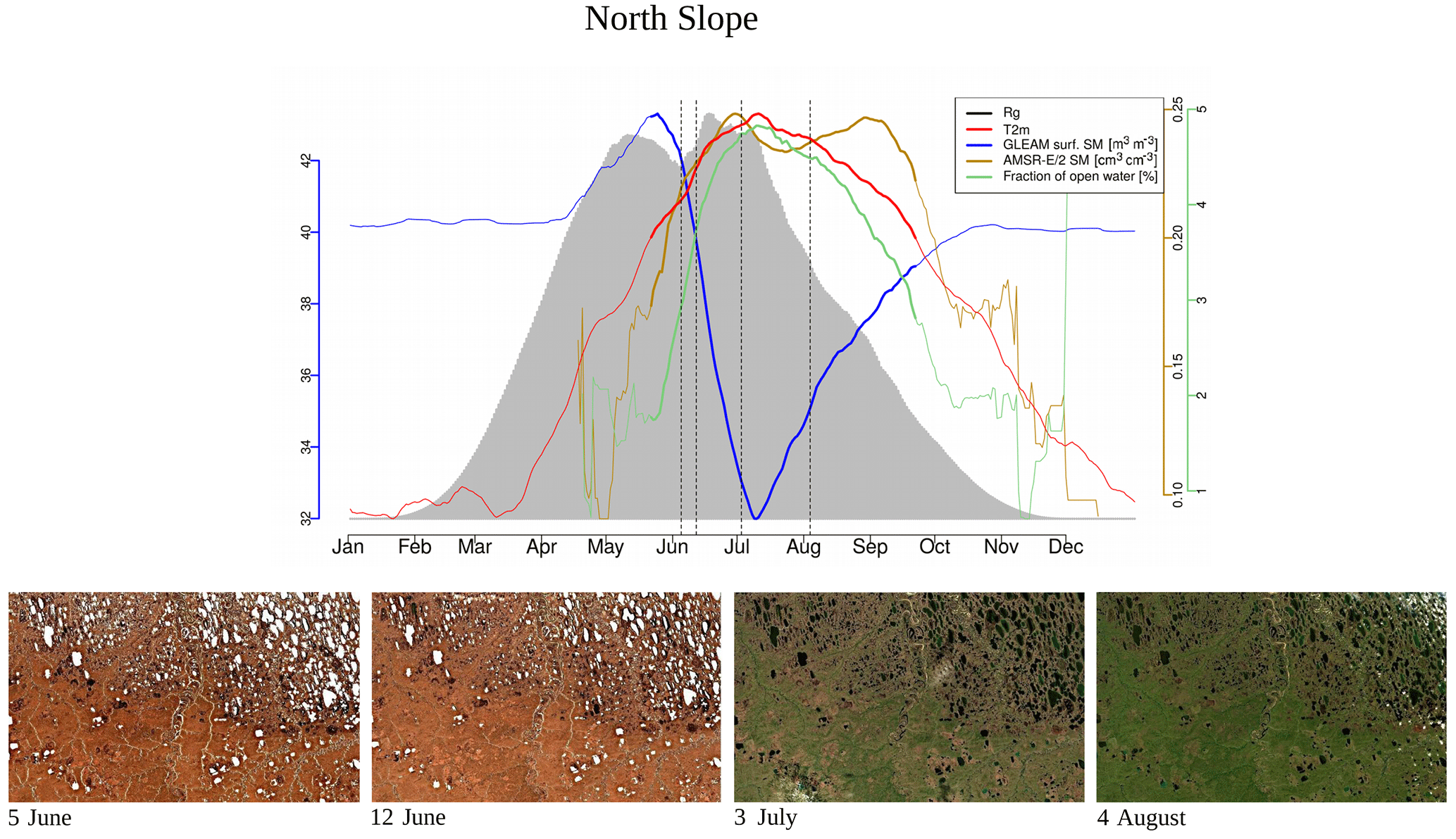 BG - Assessing the dynamics of vegetation productivity in