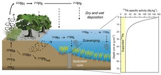 https://www.biogeosciences.net/15/6791/2018/bg-15-6791-2018-f01