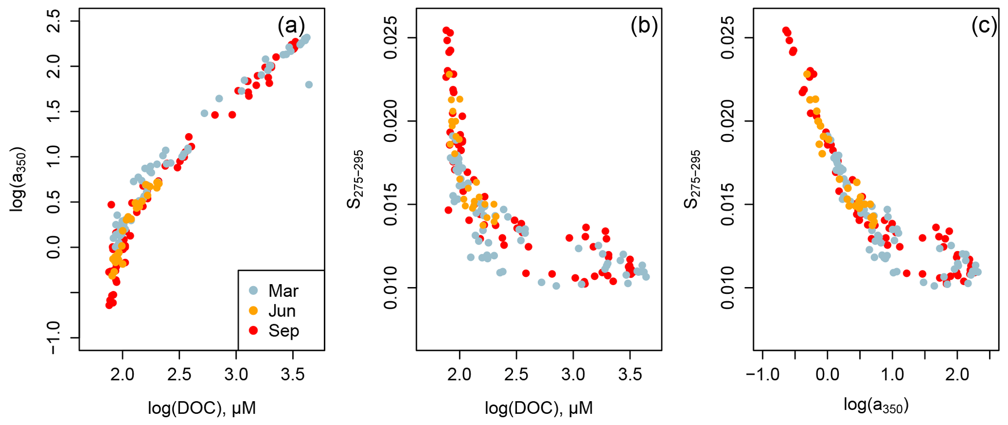 BG - Distribution and cycling of terrigenous dissolved