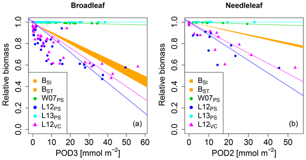 BG - Evaluation of simulated ozone effects in forest ecosystems