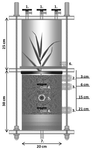 https://www.biogeosciences.net/15/7043/2018/bg-15-7043-2018-f01