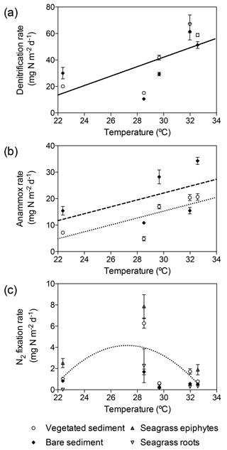 https://www.biogeosciences.net/15/7333/2018/bg-15-7333-2018-f05
