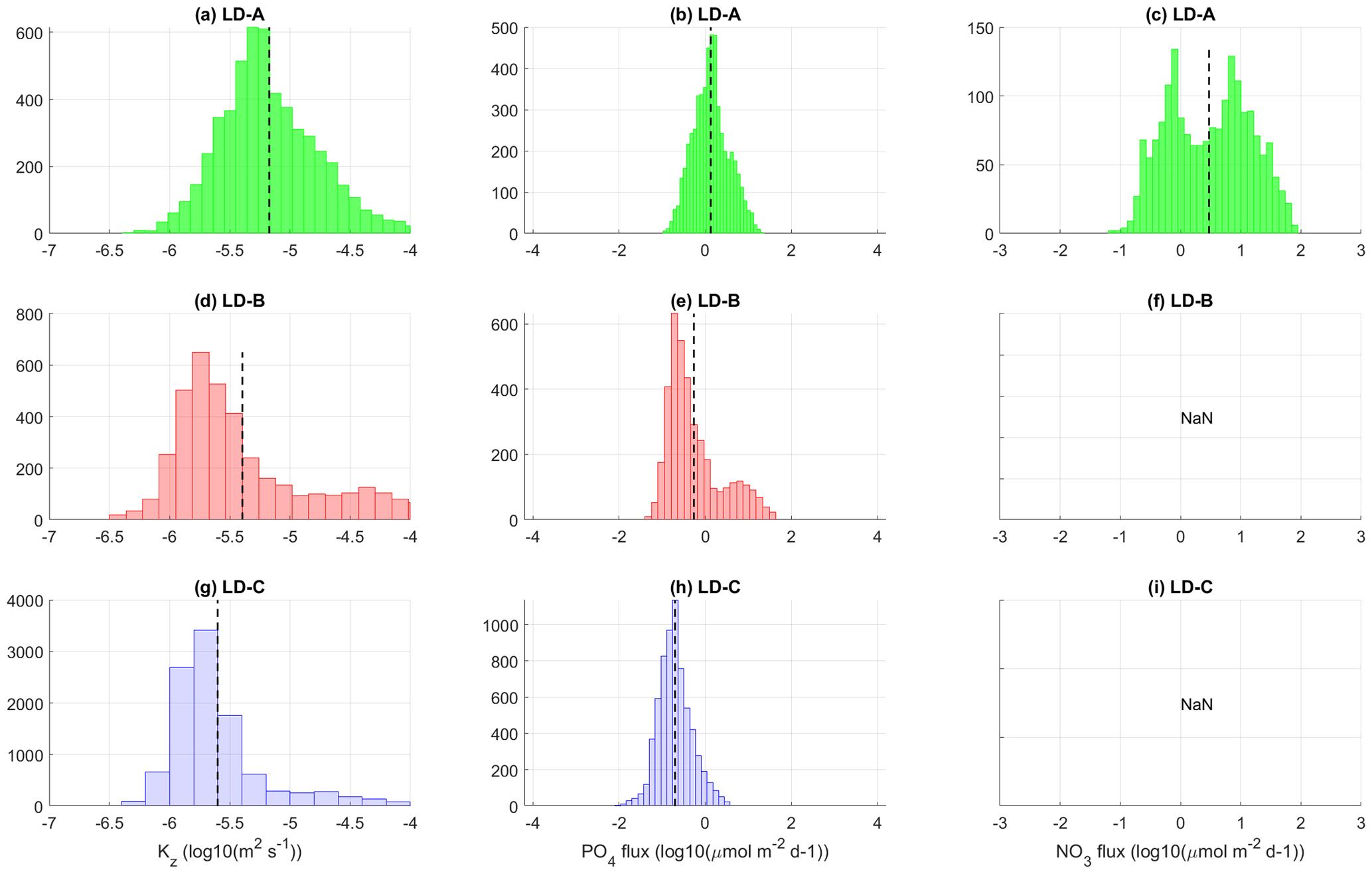 BG - Longitudinal contrast in turbulence along a ∼ 19° S